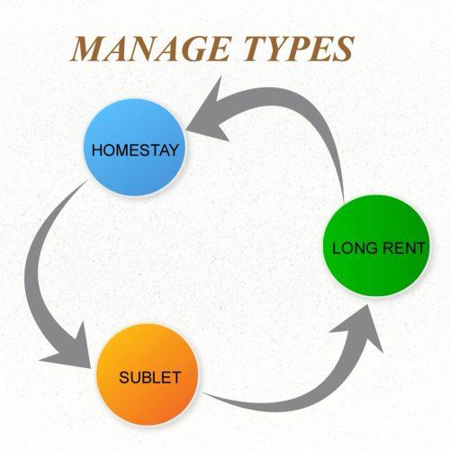 manage types